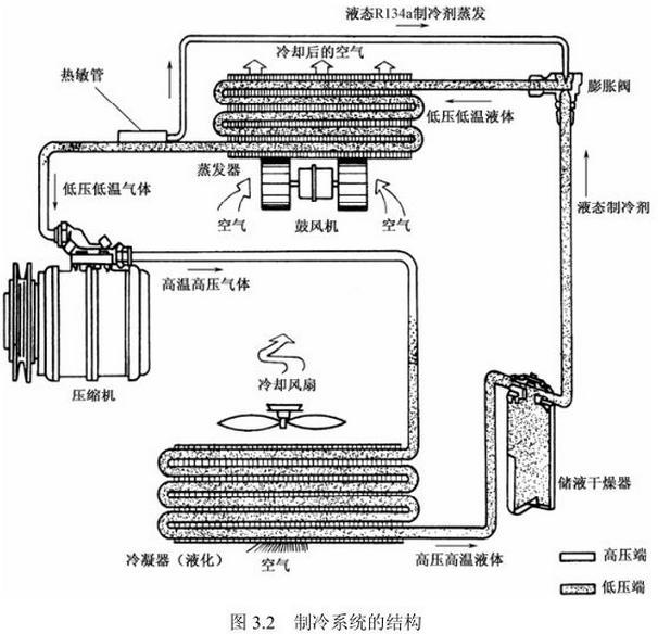 汽车空调制冷系统的组成与工作原理介绍